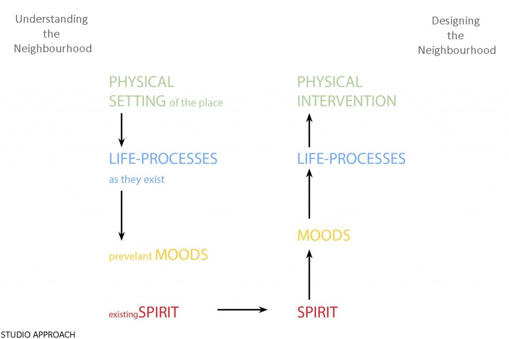 Participatory Design Process   CEPT Portfolio